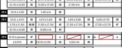Moyennes des Zones de régularité étape  1 – 2 – 3 Moyenne ZR Tour […]