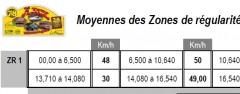 Moyennes des zones de régularité 2015  Tour d'Ardèche 2015 Moyenne ZR : Clic  […]